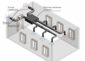 COVID-19: поліпшення вентиляції в приміщенні