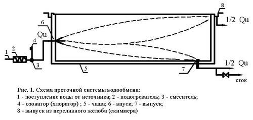 Проточная система водообмена
