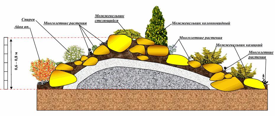 На фото показана схема альпийской горки в разрезе, изображено как укладывать слой за слоем дренаж в виде песка, щебня, грунт, крупные камни и валуны, какие растения высаживать.