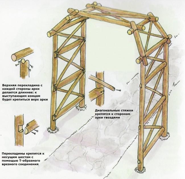 Как сделать арку из дерева своими руками