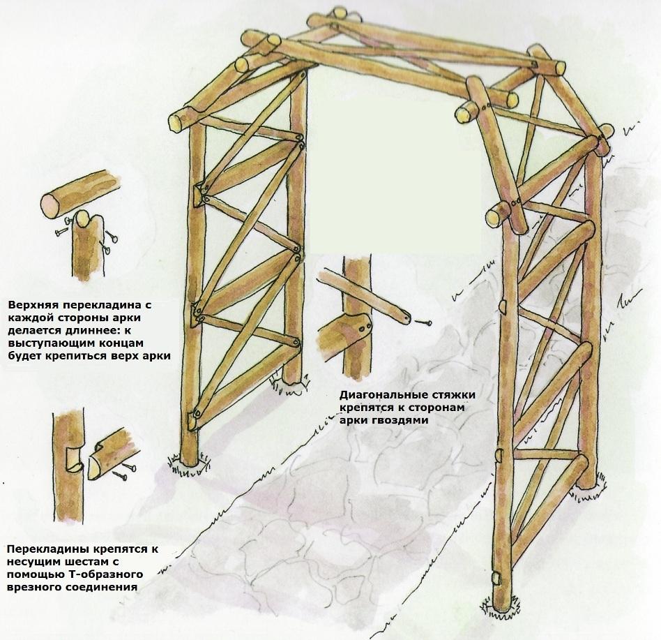 Как сделать арку на дачу своими руками 743