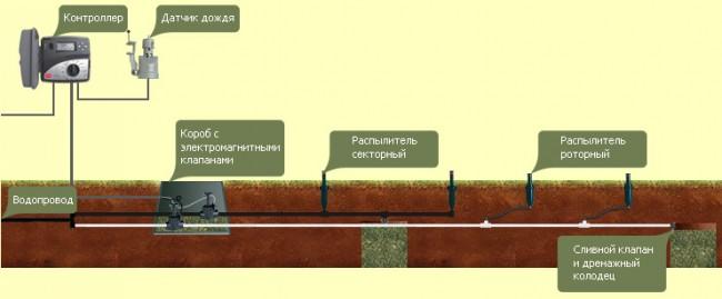 Составляющие элементы системы автополива газона