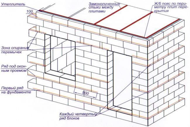 Схема строительства бани из пеноблока