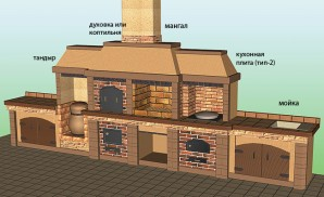BBQ in the gazebo with your own hands: suitable materials for the decoration of barbecue oven