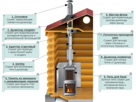 Diagram of the device of the chimney
