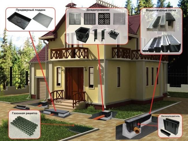 Система поверхностного дренажа на дачном участке