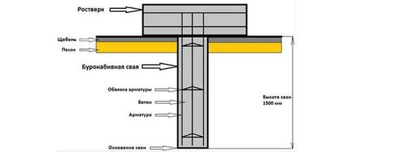 Строительство буронабивного фундамента для бани