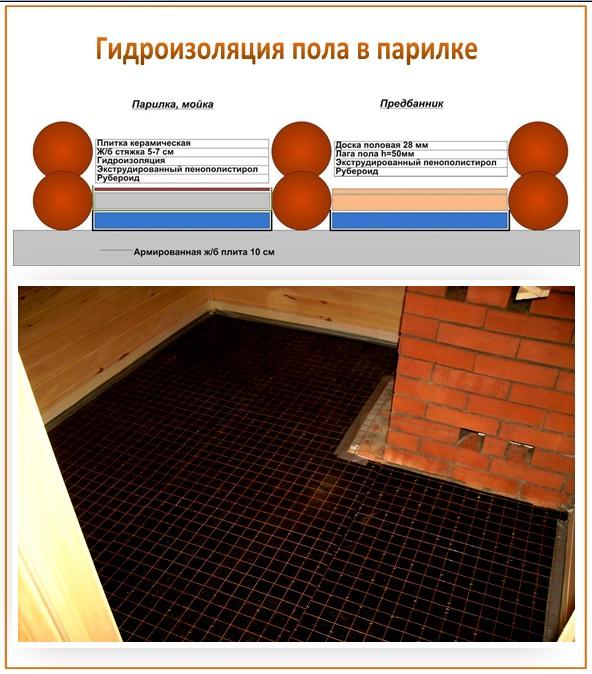 Гидроизоляция бетонного пола гидроизолом