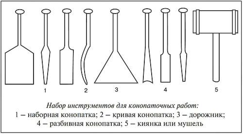 Инструменты для конопатки сруба