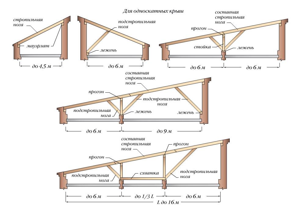 Односкатная крыша схемы