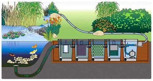 Профессиональные фильтрационные системы для прудов