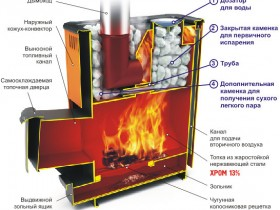 Wood burning stove - design