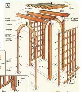 Конструкция перголы