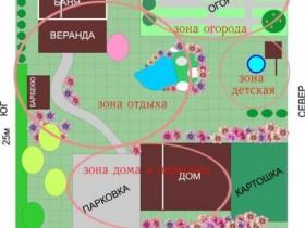 Прямоугольное планирование дачного участка