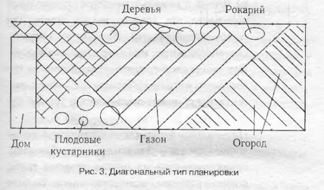 Диагональное планирование дачного участка