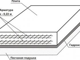 Пристрій плитного фундаменту