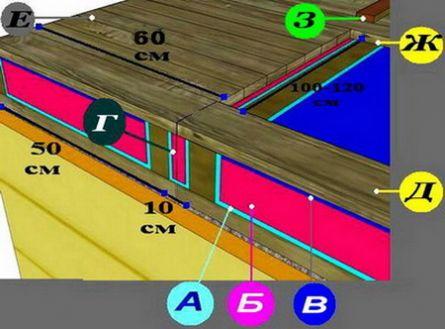 Конструкция панельного потолка