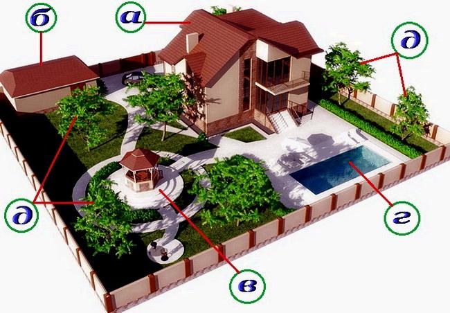 Дизайн проект дачного участка