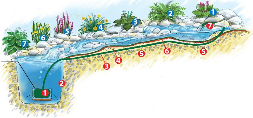 На фото показана схема ручья в разрезе.