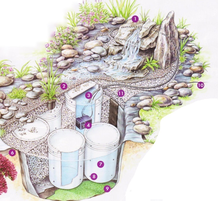 Схема устройства сухого водопада.