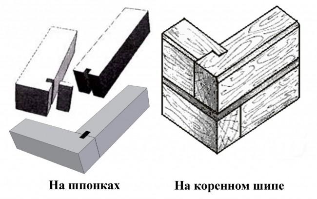 Соединение бруса на шпонках и коренном шипе
