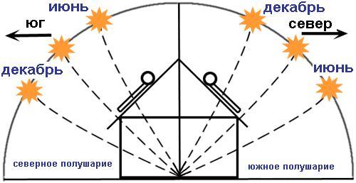 Ориентация солнечного коллектора