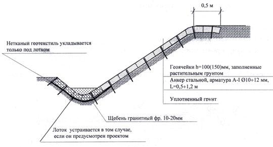 Инструкция по укреплению склона своими руками