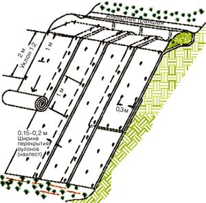 Схема настилки геоматов для укрепления склона