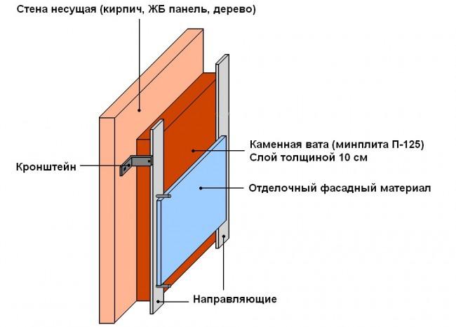 Схема утепления кирпичной бани снаружи