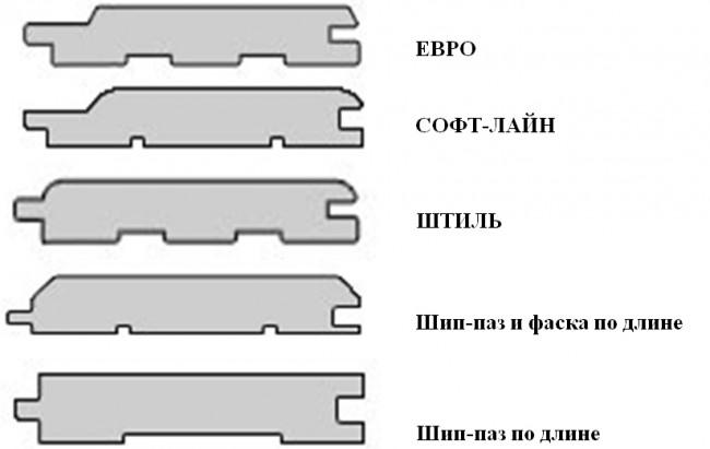 Существующие виды профиля вагонки для бани