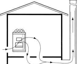 5I diagram of the ventilation of the bath