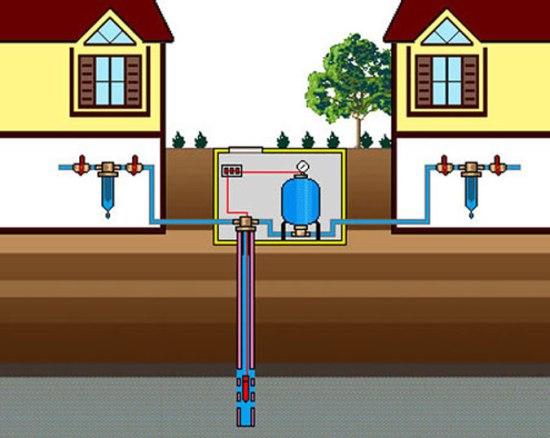 Автоматизированная система водоснабжения частного дома