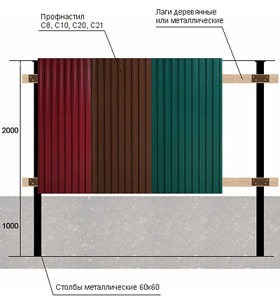 Как сделать забор для дачи своими руками из профнастила, дерева, кирпича, металла и пластика